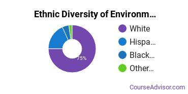 Environmental Control Technology Majors in NV Ethnic Diversity Statistics