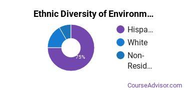 Environmental Control Technology Majors in NM Ethnic Diversity Statistics