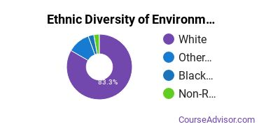 Environmental Control Technology Majors in OR Ethnic Diversity Statistics