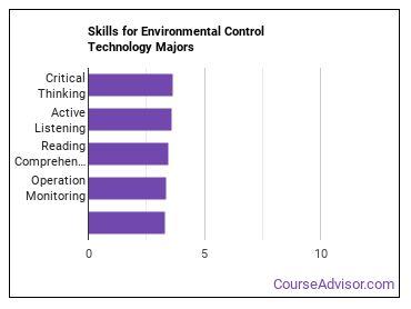 Important Skills for Environmental Control Technology Majors