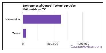 Environmental Control Technology Jobs Nationwide vs. TX