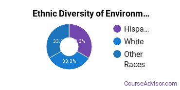 Environmental Control Technology Majors in UT Ethnic Diversity Statistics