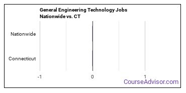 General Engineering Technology Jobs Nationwide vs. CT