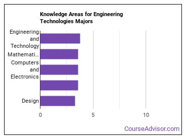 Important Knowledge Areas for Engineering Technologies Majors