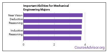Important Abilities for ME tech Majors