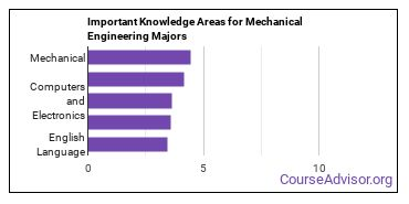 Important Knowledge Areas for Mechanical Engineering Majors