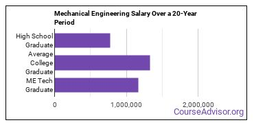 mechanical engineering technology salary compared to typical high school and college graduates over a 20 year period