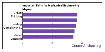 Important Skills for Mechanical Engineering Majors