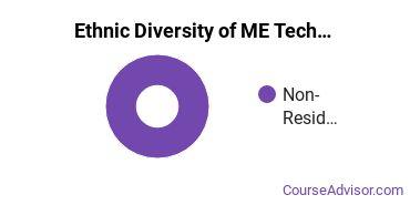 Mechanical Engineering Majors in DC Ethnic Diversity Statistics