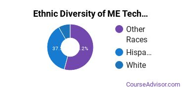 Mechanical Engineering Majors in NM Ethnic Diversity Statistics