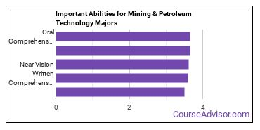 Important Abilities for mining and petroleum tech Majors