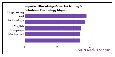 Important Knowledge Areas for Mining & Petroleum Technology Majors