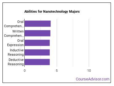 Important Abilities for nanotech Majors