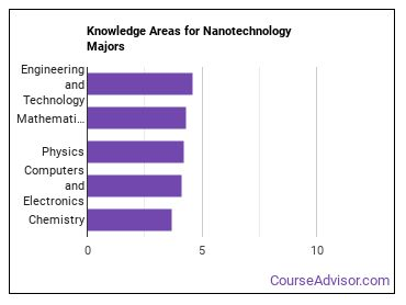 Important Knowledge Areas for Nanotechnology Majors