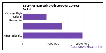 nanotechnology salary compared to typical high school and college graduates over a 20 year period