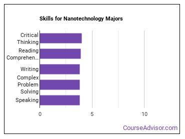Important Skills for Nanotechnology Majors