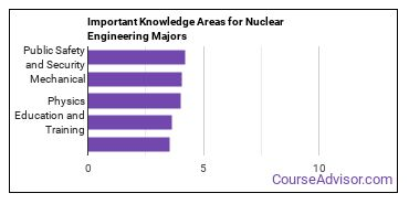 Important Knowledge Areas for Nuclear Engineering Majors