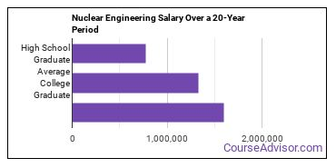nuclear engineering technology salary compared to typical high school and college graduates over a 20 year period