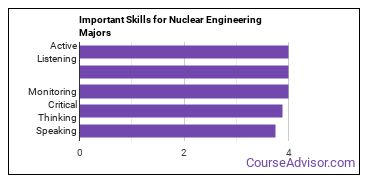 Important Skills for Nuclear Engineering Majors