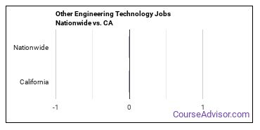 Other Engineering Technology Jobs Nationwide vs. CA