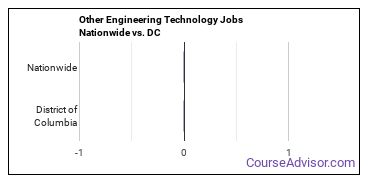 Other Engineering Technology Jobs Nationwide vs. DC