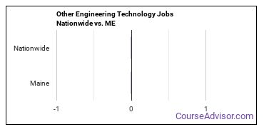 Other Engineering Technology Jobs Nationwide vs. ME