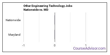 Other Engineering Technology Jobs Nationwide vs. MD