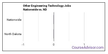 Other Engineering Technology Jobs Nationwide vs. ND