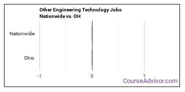 Other Engineering Technology Jobs Nationwide vs. OH