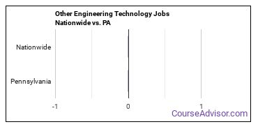 Other Engineering Technology Jobs Nationwide vs. PA