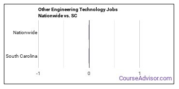 Other Engineering Technology Jobs Nationwide vs. SC