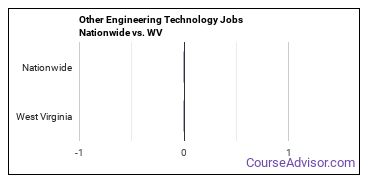 Other Engineering Technology Jobs Nationwide vs. WV