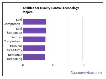 Important Abilities for quality control tech Majors
