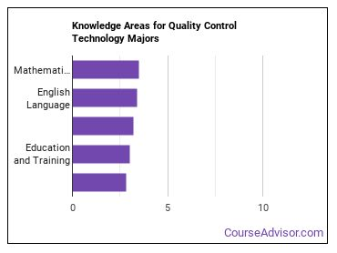 Important Knowledge Areas for Quality Control Technology Majors