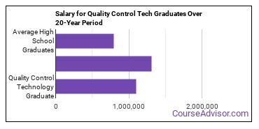 quality control technology salary compared to typical high school and college graduates over a 20 year period
