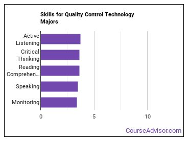 Important Skills for Quality Control Technology Majors
