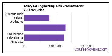 engineering technologies salary compared to typical high school and college graduates over a 20 year period