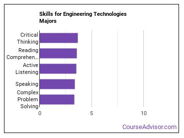 Important Skills for Engineering Technologies Majors