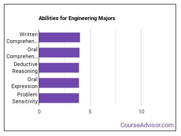 Important Abilities for engineering Majors