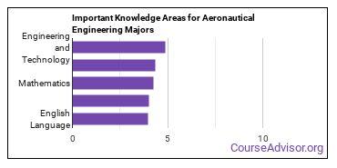 Important Knowledge Areas for Aeronautical Engineering Majors