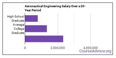 aerospace and aeronautical engineering salary compared to typical high school and college graduates over a 20 year period