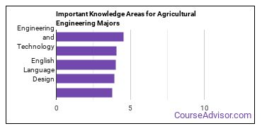 Important Knowledge Areas for Agricultural Engineering Majors