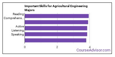 Important Skills for Agricultural Engineering Majors