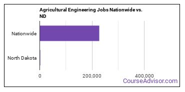 Agricultural Engineering Jobs Nationwide vs. ND