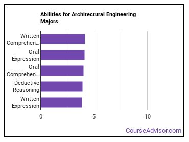 Important Abilities for architectural engineering Majors