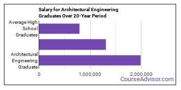 architectural engineering salary compared to typical high school and college graduates over a 20 year period