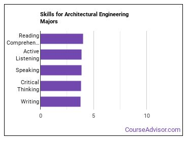 Important Skills for Architectural Engineering Majors
