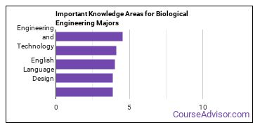 Important Knowledge Areas for Biological Engineering Majors