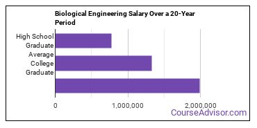 biological engineering salary compared to typical high school and college graduates over a 20 year period