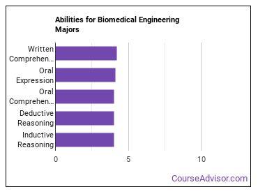 Important Abilities for bio engineering Majors